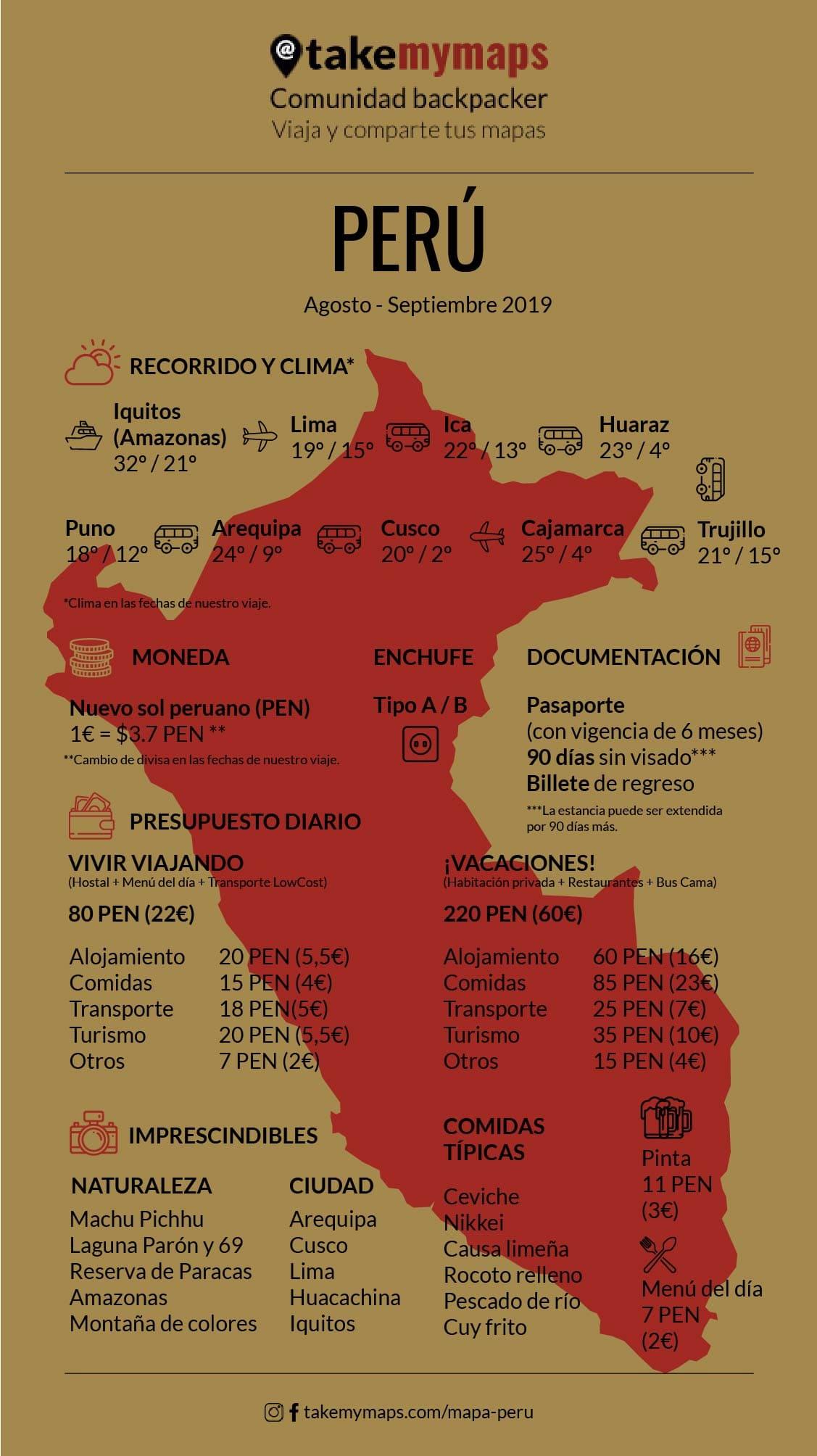 Infografía de Perú